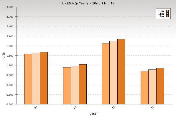 Ставка Евробора за разные годаевробор за года